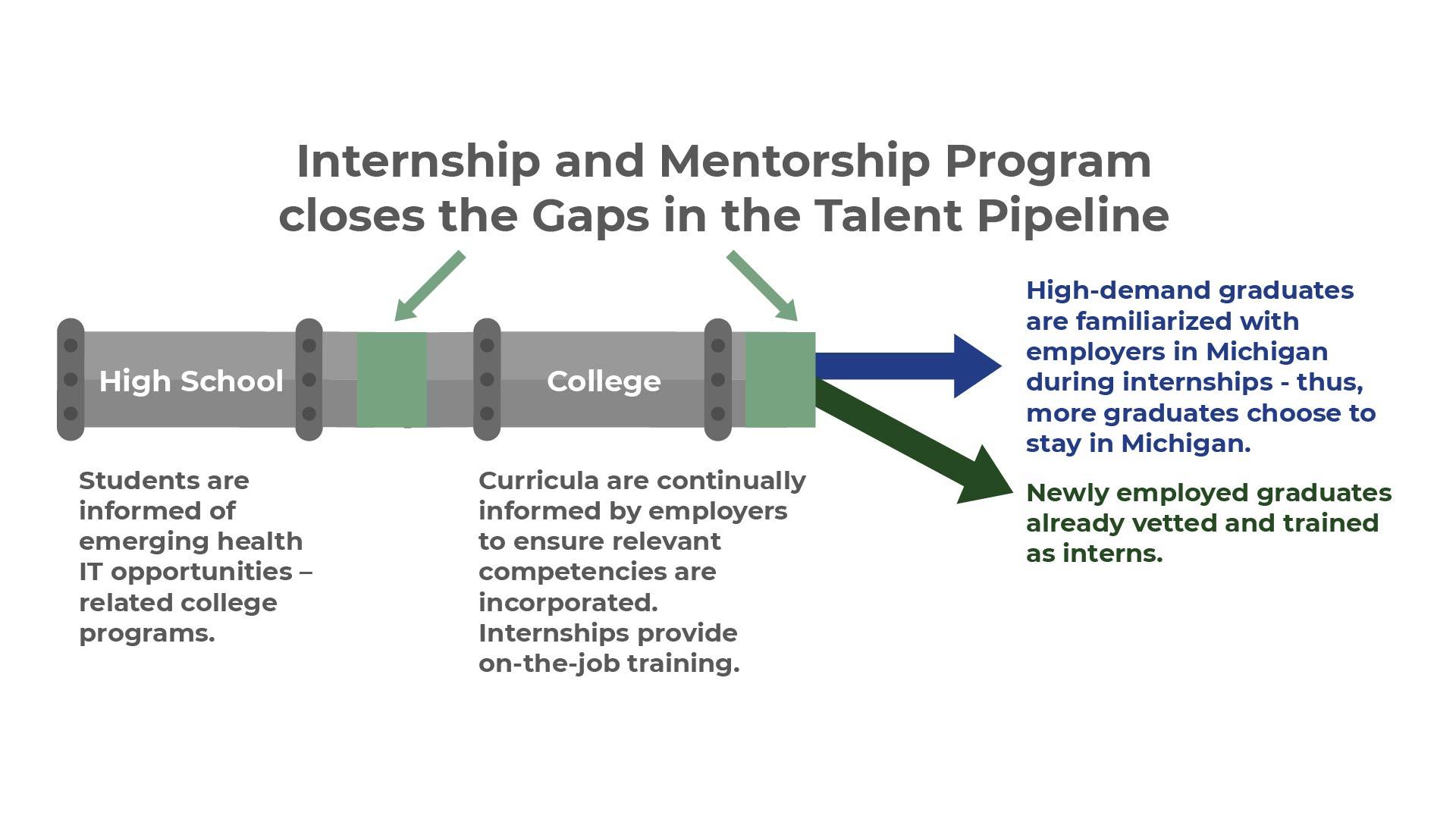 Interoperability Institute Talent Pipeline_GapsClosed