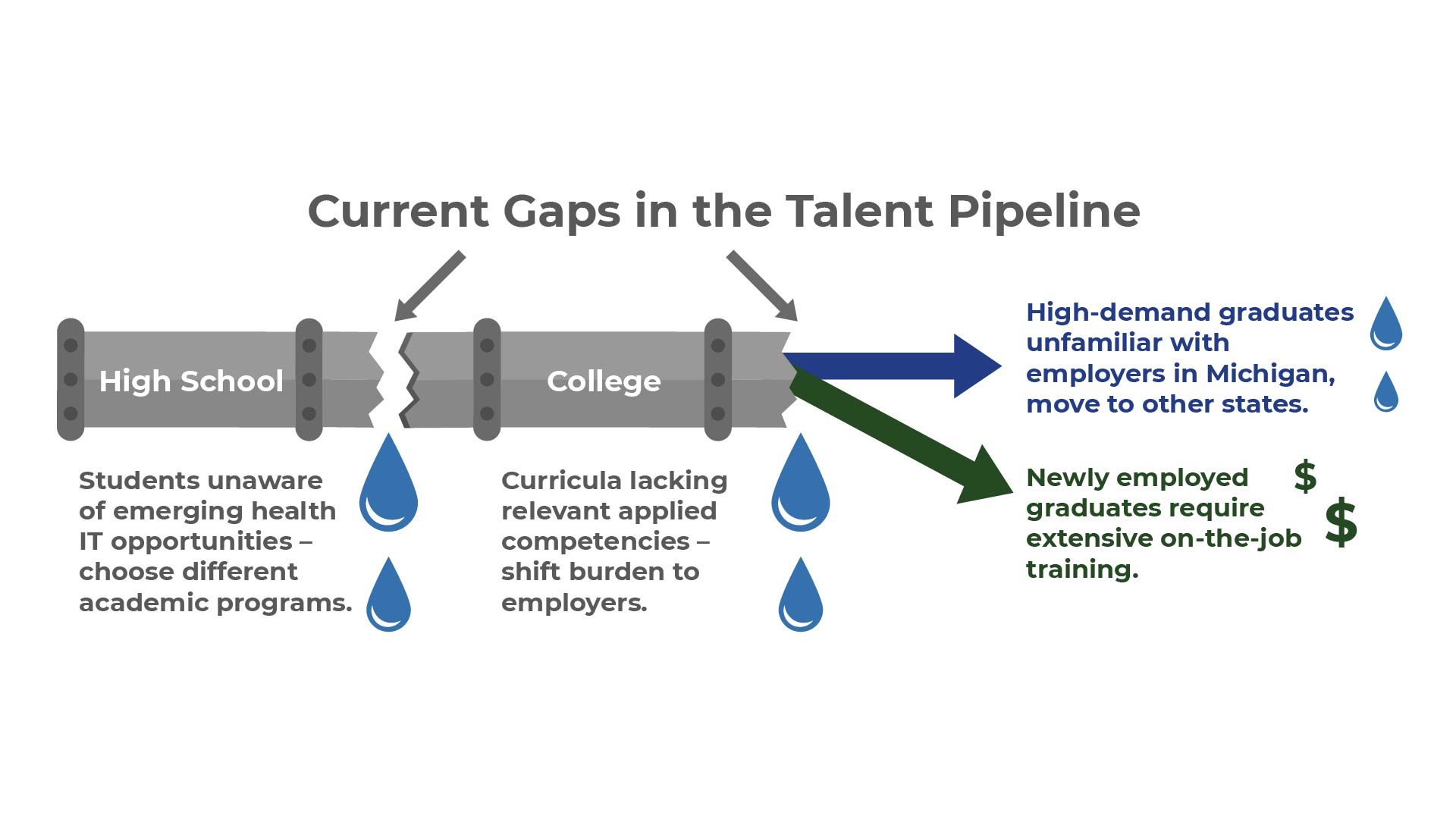 Interoperability Institute Talent Pipeline_GapsCurrent